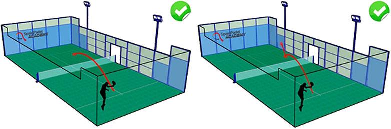 パデルのルール サーブがネットを越え、相⼿のサービスボックスでワンバウンドした後、レシーバーは打ち返すことができます。