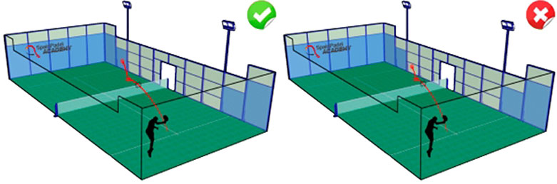 パデルのルール ボールがネットに触れた後、相⼿のサービスボックスにネットインしない場合、サーブはフォルトになります。 テニスと同様、ファーストサーブとセカンドサーブがあり、1回⽬のサーブでレットであれば、もう⼀度ファーストサーブから打つことができます